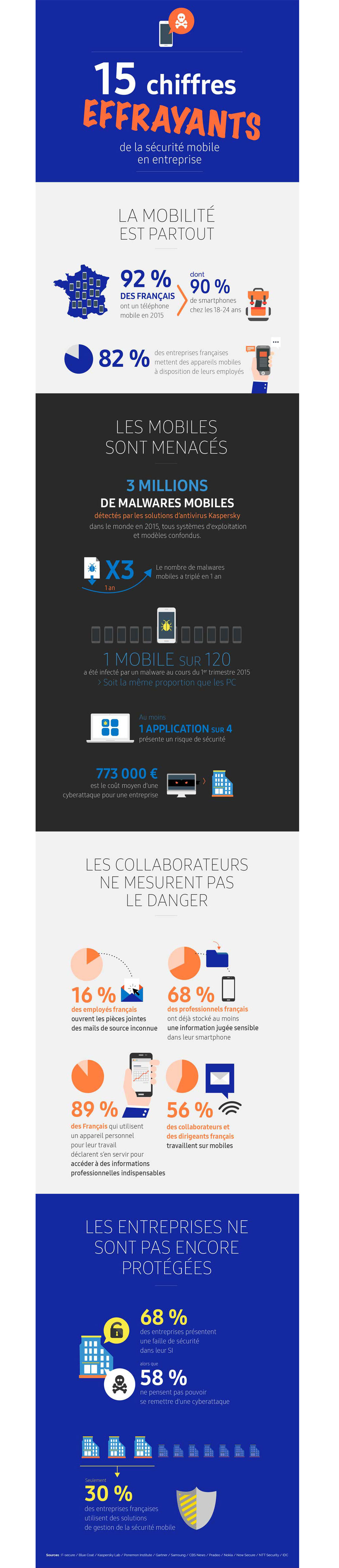 docline-xerox-infographie-securite-mobile-entreprise
