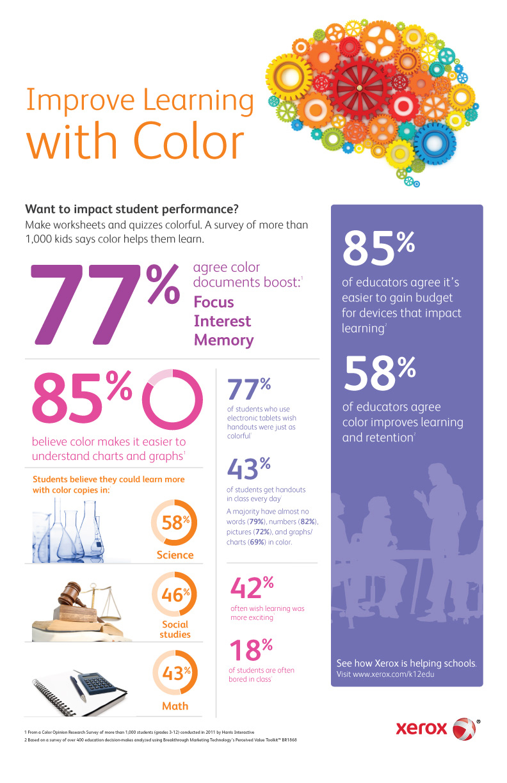 docline-xerox-les avantages de la couleur dans l'apprentissage